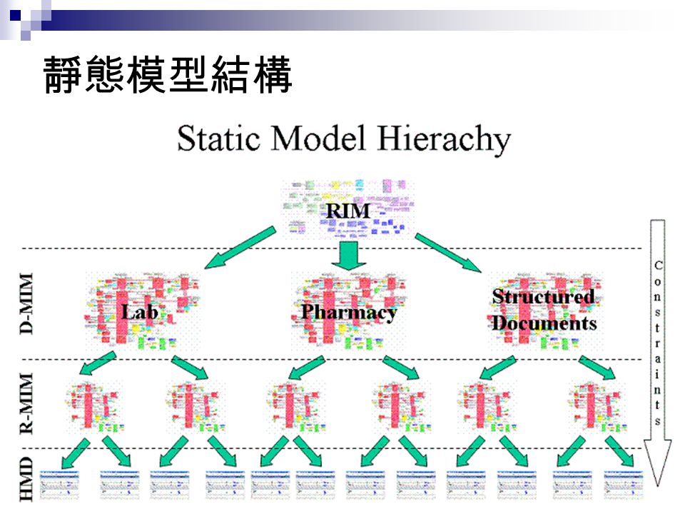 RIM 類別關係 Act Act_Relationship Entity Role Participation Role_Link Non Core participates in plays has scopes has target has source has target has source