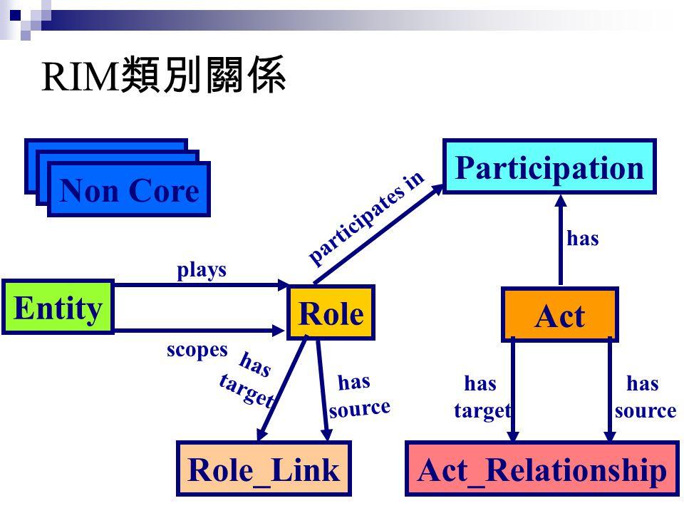 RIM 類別關係 Act Act_Relationship Entity Role Participation Role_Link Non Core participates in plays has scopes has target has source has target has sourc