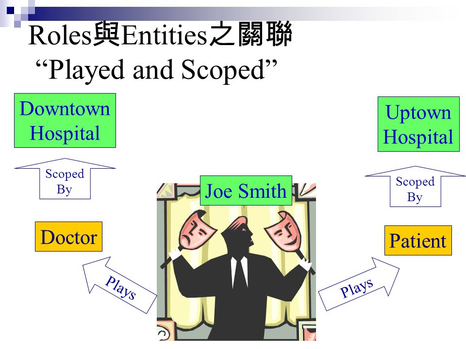 """Roles 與 Entities 之關聯 """"Played and Scoped"""" Doctor Patient Downtown Hospital Uptown Hospital Joe Smith Plays Scoped By Scoped By"""