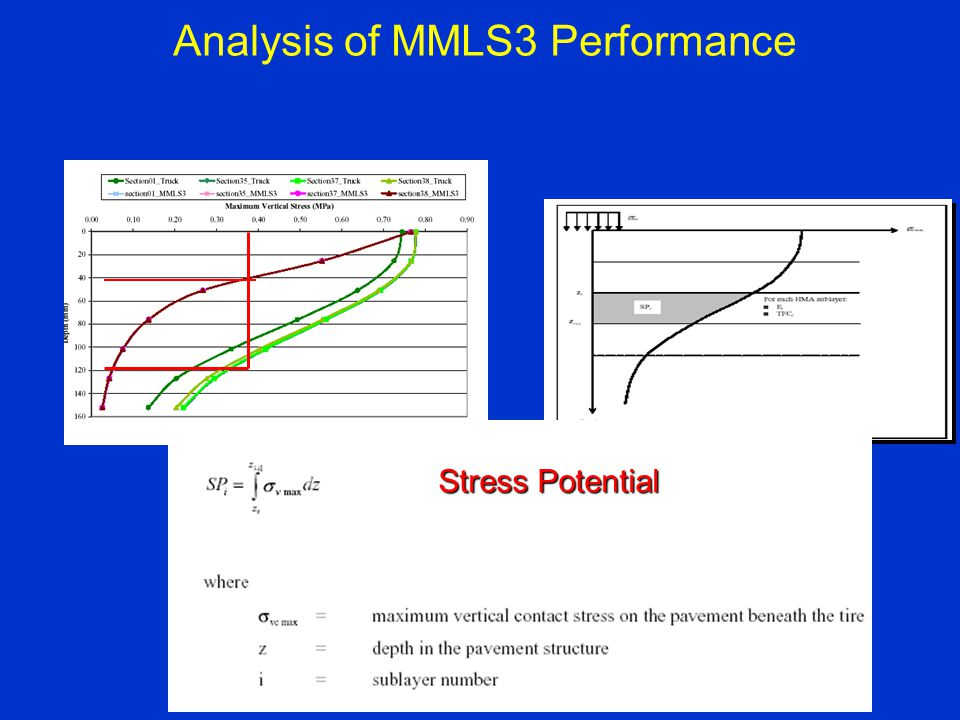 Analysis of MMLS3 Performance Stress Potential