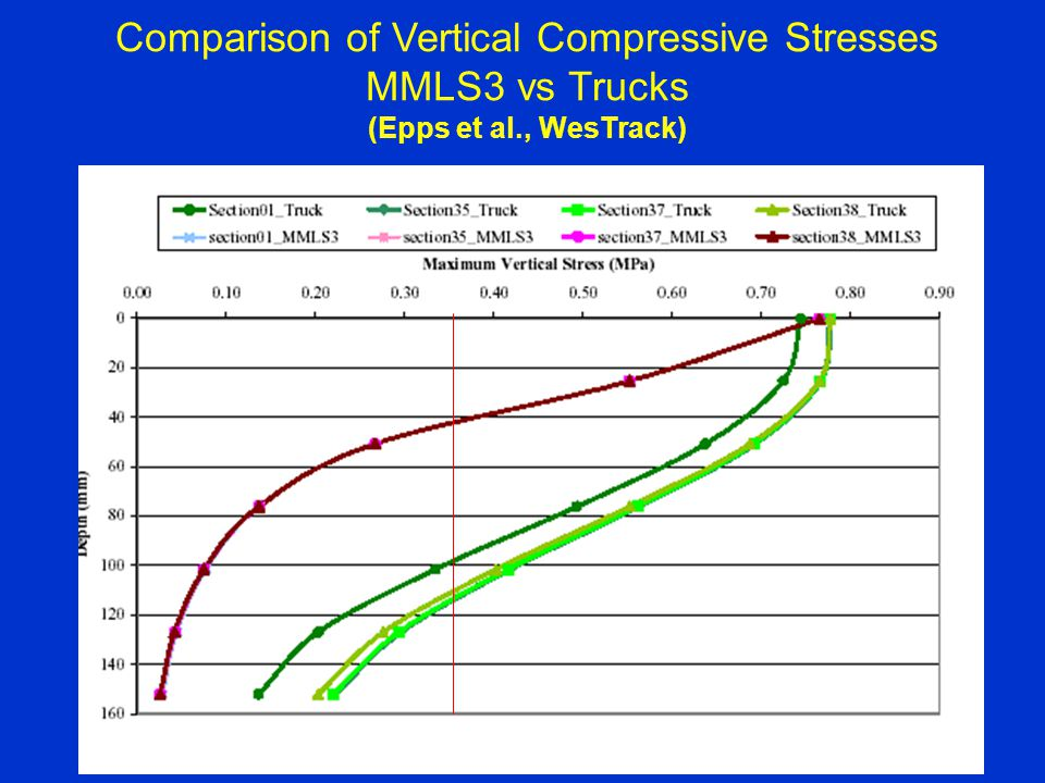 Comparison of Vertical Compressive Stresses MMLS3 vs Trucks (Epps et al., WesTrack)