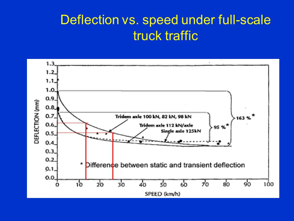 Deflection vs. speed under full-scale truck traffic