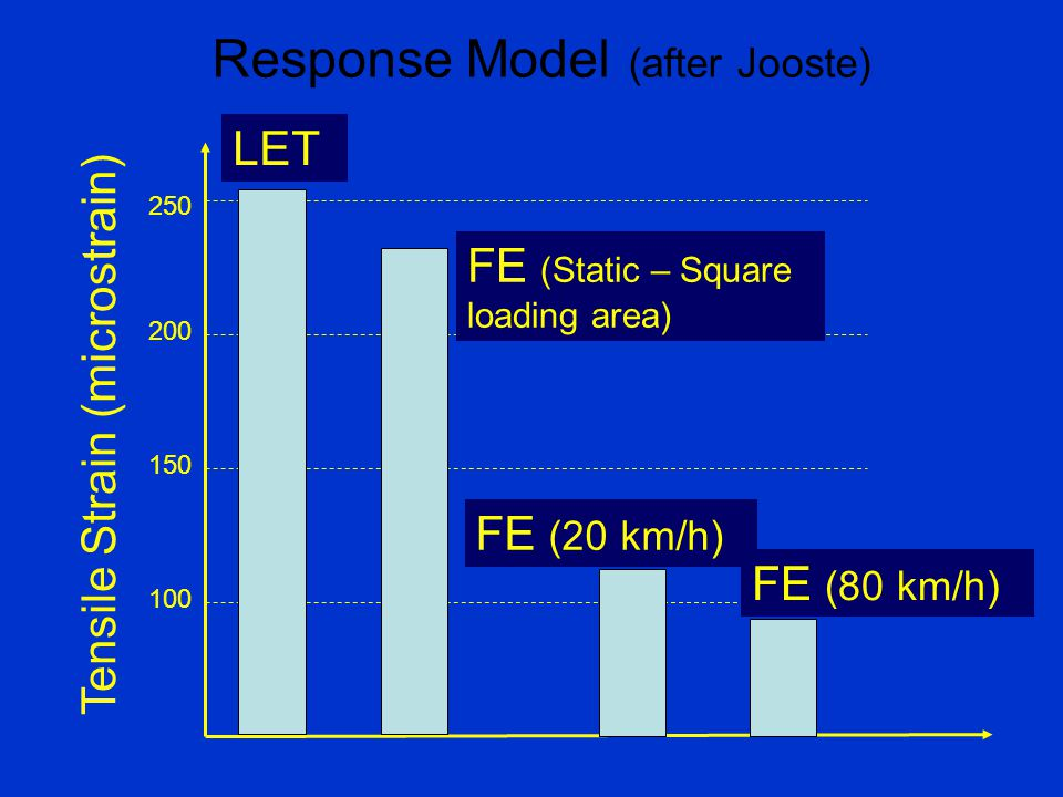 Response Model (after Jooste) 100 150 200 250 Tensile Strain (microstrain) LET FE (Static – Square loading area) FE (20 km/h) FE (80 km/h)