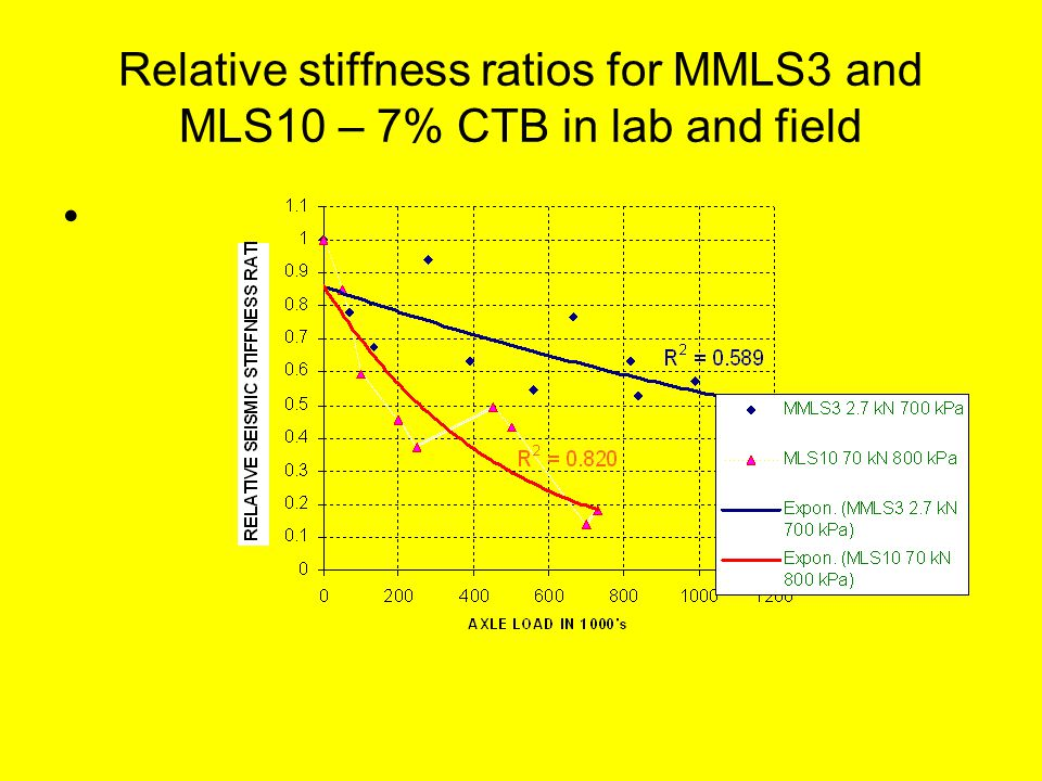 Relative stiffness ratios for MMLS3 and MLS10 – 7% CTB in lab and field