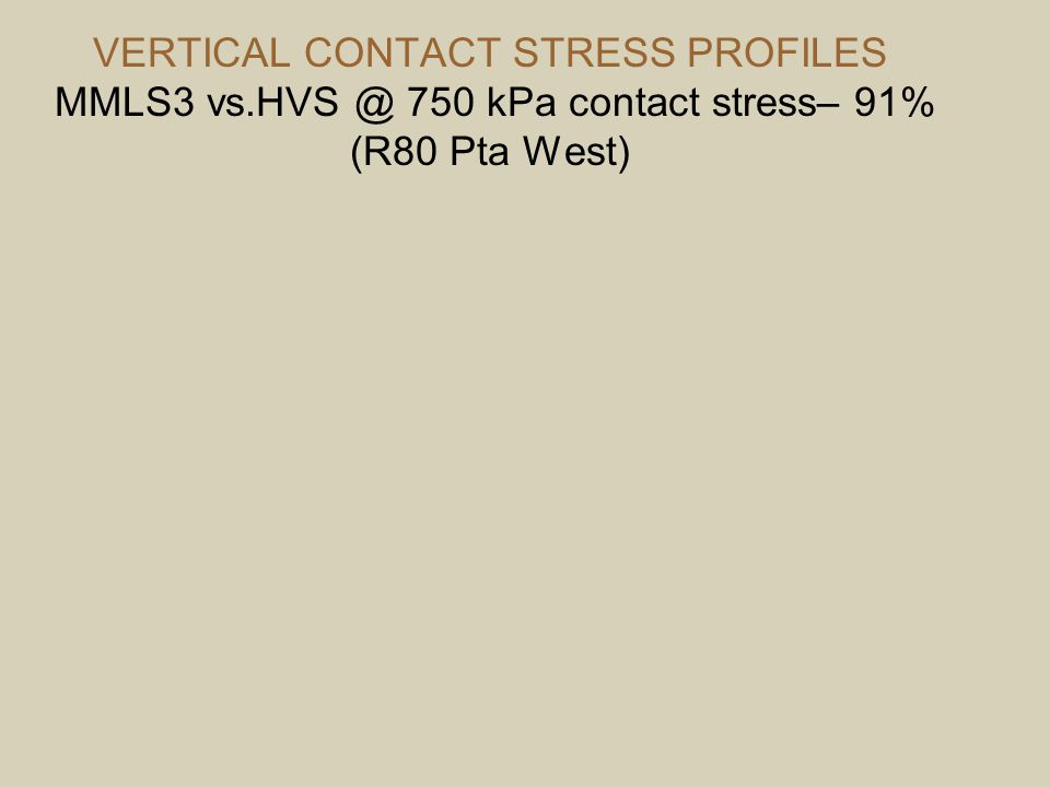 VERTICAL CONTACT STRESS PROFILES MMLS3 vs.HVS @ 750 kPa contact stress– 91% (R80 Pta West)