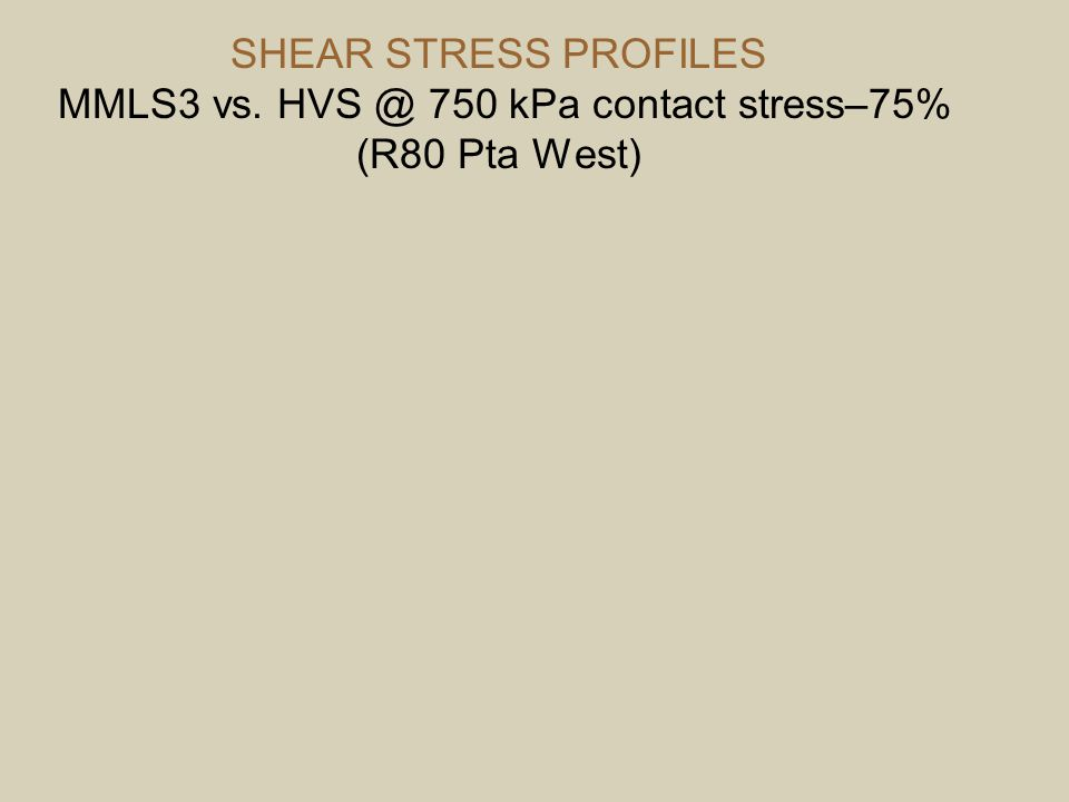 SHEAR STRESS PROFILES MMLS3 vs. HVS @ 750 kPa contact stress–75% (R80 Pta West)