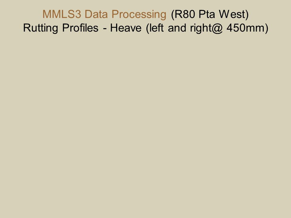 MMLS3 Data Processing (R80 Pta West) Rutting Profiles - Heave (left and right@ 450mm)
