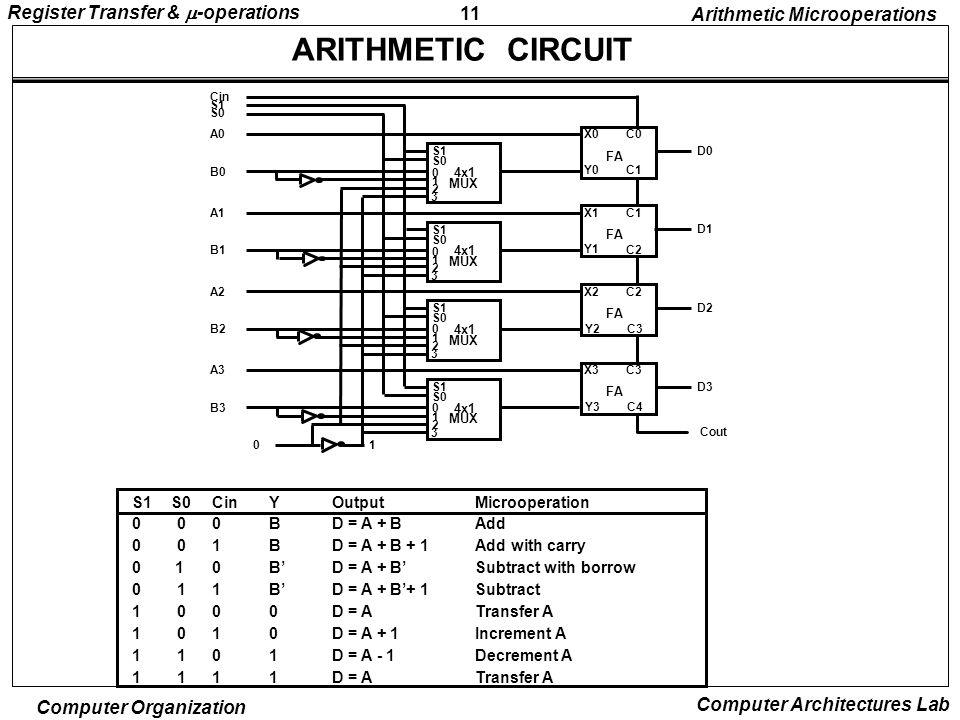 11 Register Transfer &  -operations Computer Organization Computer Architectures Lab ARITHMETIC CIRCUIT S1 S0 0 1 2 3 4x1 MUX X0 Y0 C0 C1 D0 FA S1 S0 0 1 2 3 4x1 MUX X1 Y1 C1 C2 D1 FA S1 S0 0 1 2 3 4x1 MUX X2 Y2 C2 C3 D2 FA S1 S0 0 1 2 3 4x1 MUX X3 Y3 C3 C4 D3 FA Cout A0 B0 A1 B1 A2 B2 A3 B3 01 S0 S1 Cin S1S0CinYOutputMicrooperation 0 00BD = A + BAdd 0 01BD = A + B + 1Add with carry 0 10B'D = A + B'Subtract with borrow 0 11B'D = A + B'+ 1Subtract 1 000D = ATransfer A 1 010D = A + 1Increment A 1 101D = A - 1Decrement A 1 111D = ATransfer A Arithmetic Microoperations
