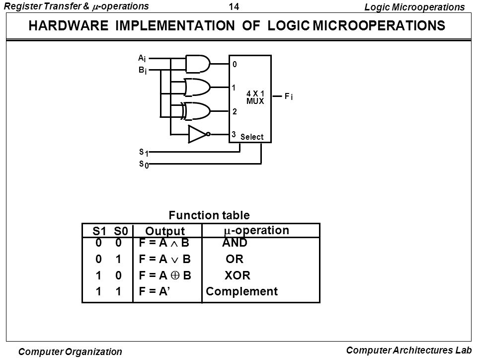 14 Register Transfer &  -operations Computer Organization Computer Architectures Lab HARDWARE IMPLEMENTATION OF LOGIC MICROOPERATIONS 0 0 F = A  B AND 0 1 F = A  B OR 1 0 F = A  B XOR 1 1 F = A' Complement S1 S0Output  -operation Function table Logic Microoperations B A S S F 1 0 i i i 0 1 2 3 4 X 1 MUX Select