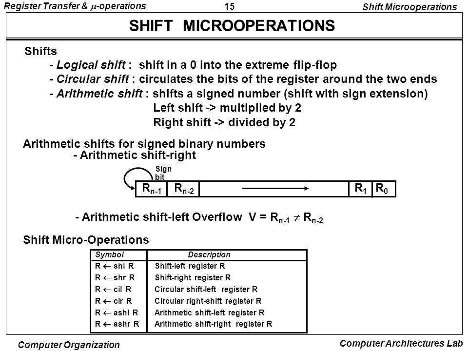15 Register Transfer &  -operations Computer Organization Computer Architectures Lab SHIFT MICROOPERATIONS - Logical shift : shift in a 0 into the extreme flip-flop - Circular shift : circulates the bits of the register around the two ends - Arithmetic shift : shifts a signed number (shift with sign extension) Left shift -> multiplied by 2 Right shift -> divided by 2 Arithmetic shifts for signed binary numbers Shift Micro-Operations - Arithmetic shift-left Overflow V = R n-1  R n-2 - Arithmetic shift-right Shift Microoperations Symbol Description R  shl R Shift-left register R R  shr R Shift-right register R R  cil R Circular shift-left register R R  cir R Circular right-shift register R R  ashl R Arithmetic shift-left register R R  ashr R Arithmetic shift-right register R Shifts R n-1 R n-2 R1R1 R0R0 Sign bit
