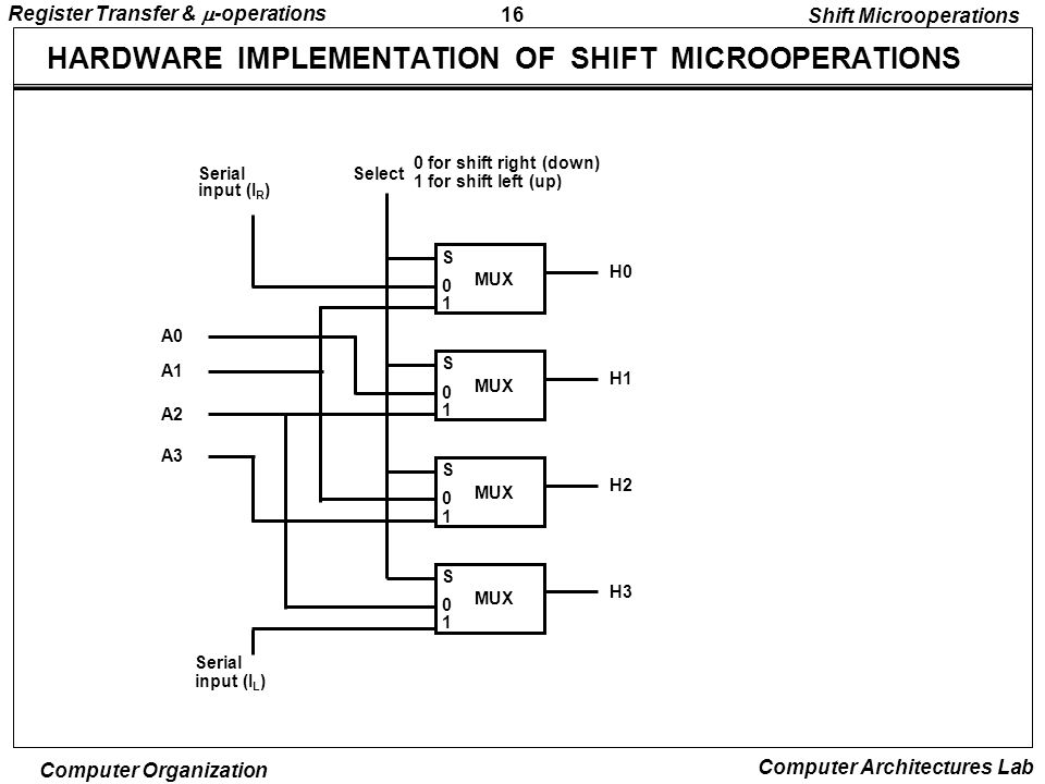 16 Register Transfer &  -operations Computer Organization Computer Architectures Lab HARDWARE IMPLEMENTATION OF SHIFT MICROOPERATIONS Shift Microoperations S 0 1 H0 MUX S 0 1 H1 MUX S 0 1 H2 MUX S 0 1 H3 MUX Select 0 for shift right (down) 1 for shift left (up) Serial input (I R ) A0 A1 A2 A3 Serial input (I L )