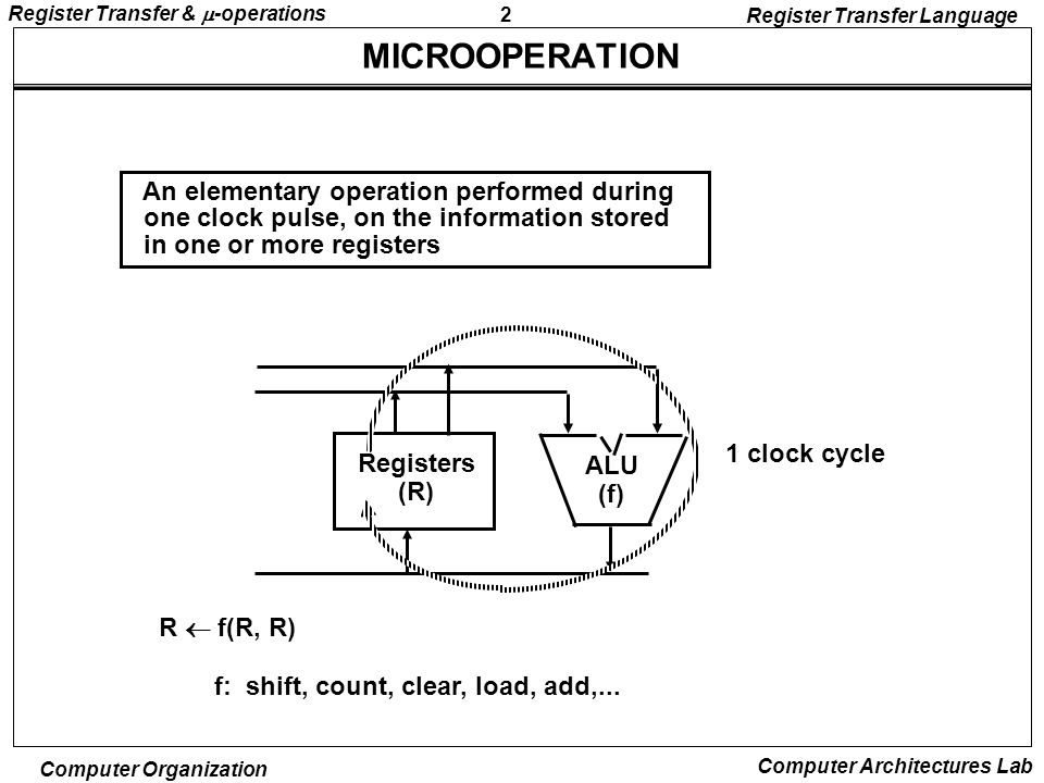 3 Register Transfer &  -operations Computer Organization Computer Architectures Lab REGISTER TRANSFER LANGUAGE - Set of registers and their functions - Microoperations Set Set of allowable microoperations provided by the organization of the computer - Control signals that initiate the sequence of microoperations ----> Register transfer language - A symbolic language - A convenient tool for describing the internal organization of digital computers - Can also be used to facilitate the design process of digital systems.
