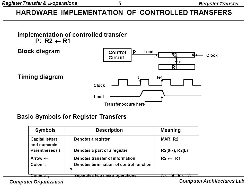 5 Register Transfer &  -operations Computer Organization Computer Architectures Lab HARDWARE IMPLEMENTATION OF CONTROLLED TRANSFERS Basic Symbols for Register Transfers Implementation of controlled transfer P: R2  R1 Block diagram Timing diagram Clock Capital letters Denotes a register MAR, R2 and numerals Parentheses ( ) Denotes a part of a register R2(0-7), R2(L) Arrow   Denotes transfer of information R2   R1 Colon : Denotes termination of control function P: Comma, Separates two micro-operations A  B, B  A SymbolsDescription Meaning Register Transfer Transfer occurs here R2 R1 Control Circuit Load P n Clock Load t t+1