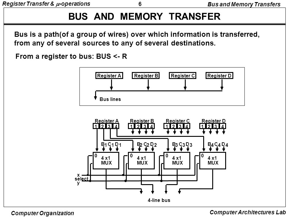 6 Register Transfer &  -operations Computer Organization Computer Architectures Lab BUS AND MEMORY TRANSFER Bus is a path(of a group of wires) over which information is transferred, from any of several sources to any of several destinations.