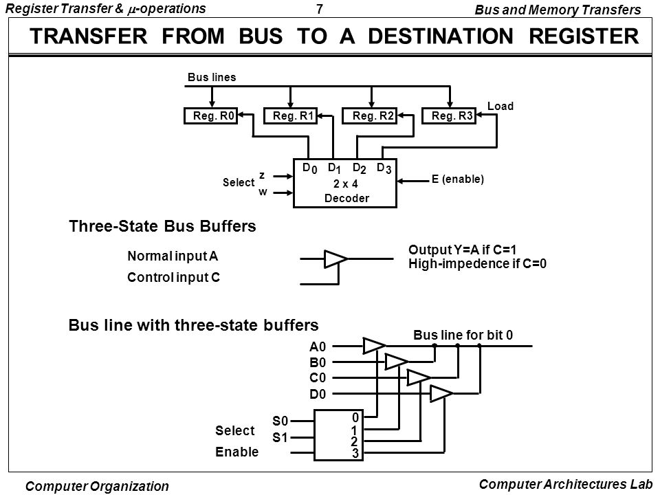 8 Register Transfer &  -operations Computer Organization Computer Architectures Lab MEMORY TRANSFERS Summary of Register Transfer Microoperations AR Memory unit Read Write DR Memory read micro-op: DR  M ( DR  M[AR] ) Memory write micro-op: M  DR( M[AR]  DR ) Bus and Memory Transfers A   B Transfer content of reg.