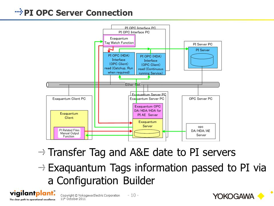 Copyright © Yokogawa Electric Corporation 11 th October 2011 - 10 - PI OPC Server Connection 10 Exaquantum R2.60 Enhancements Transfer Tag and A&E dat