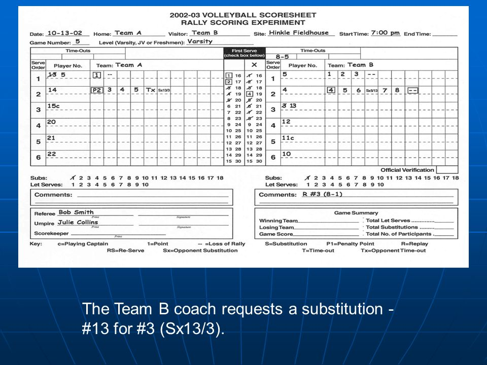 The Team B coach requests a substitution - #13 for #3 (Sx13/3).