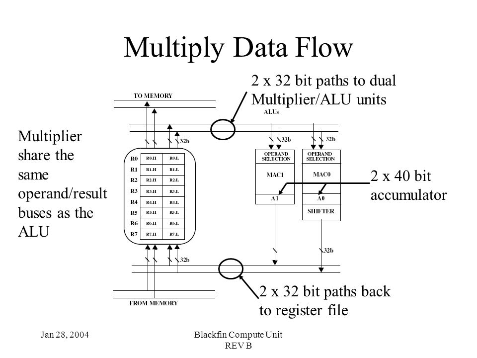 Jan 28, 2004Blackfin Compute Unit REV B Multiply Data Flow 2 x 32 bit paths to dual Multiplier/ALU units 2 x 32 bit paths back to register file 2 x 40 bit accumulator Multiplier share the same operand/result buses as the ALU