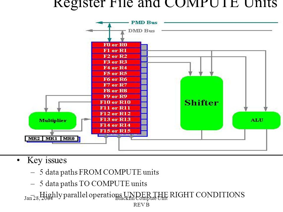 Jan 28, 2004Blackfin Compute Unit REV B Register File and COMPUTE Units Key issues –5 data paths FROM COMPUTE units –5 data paths TO COMPUTE units –Highly parallel operations UNDER THE RIGHT CONDITIONS