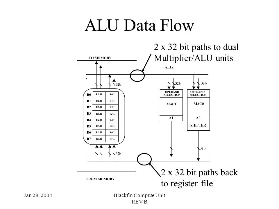 Jan 28, 2004Blackfin Compute Unit REV B ALU Data Flow 2 x 32 bit paths to dual Multiplier/ALU units 2 x 32 bit paths back to register file