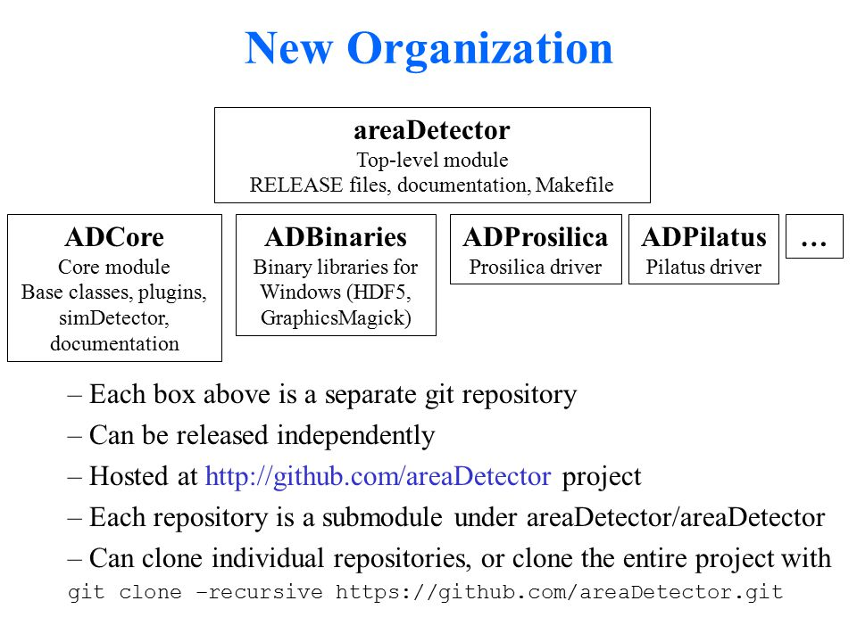 –Each box above is a separate git repository –Can be released independently –Hosted at http://github.com/areaDetector project –Each repository is a submodule under areaDetector/areaDetector –Can clone individual repositories, or clone the entire project with git clone –recursive https://github.com/areaDetector.git New Organization areaDetector Top-level module RELEASE files, documentation, Makefile ADCore Core module Base classes, plugins, simDetector, documentation ADBinaries Binary libraries for Windows (HDF5, GraphicsMagick) ADProsilica Prosilica driver ADPilatus Pilatus driver …