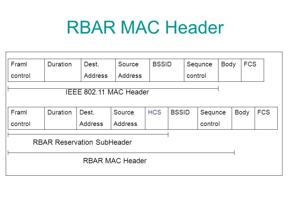 RBAR MAC Header Framl control DurationDest.