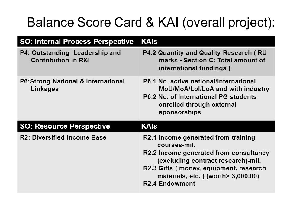 Balance Score Card & KAI (overall project): SO: Internal Process PerspectiveKAIs P4: Outstanding Leadership and Contribution in R&I P4.2 Quantity and Quality Research ( RU marks - Section C: Total amount of international fundings ) P6:Strong National & International Linkages P6.1 No.