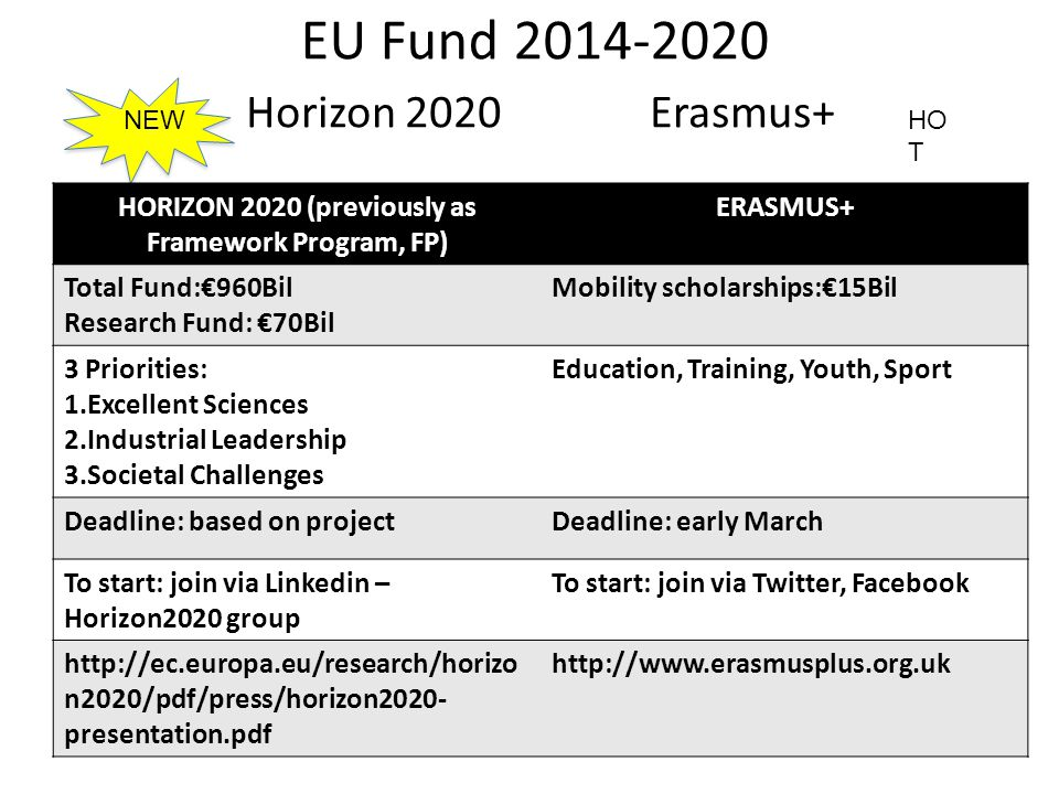 EU Fund 2014-2020 Horizon 2020 Erasmus+ HORIZON 2020 (previously as Framework Program, FP) ERASMUS+ Total Fund:€960Bil Research Fund: €70Bil Mobility scholarships:€15Bil 3 Priorities: 1.Excellent Sciences 2.Industrial Leadership 3.Societal Challenges Education, Training, Youth, Sport Deadline: based on projectDeadline: early March To start: join via Linkedin – Horizon2020 group To start: join via Twitter, Facebook http://ec.europa.eu/research/horizo n2020/pdf/press/horizon2020- presentation.pdf http://www.erasmusplus.org.uk NEWHO T