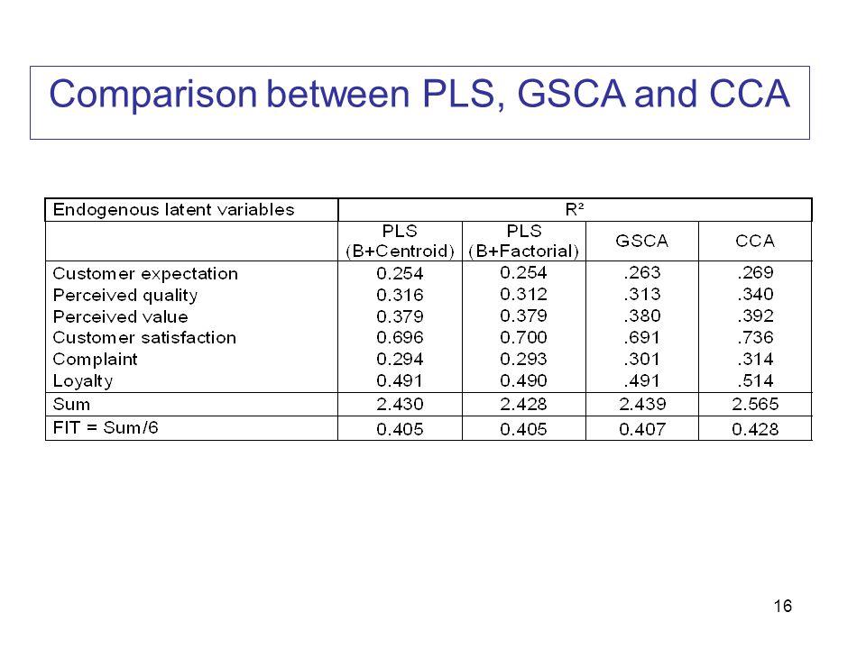 16 Comparison between PLS, GSCA and CCA