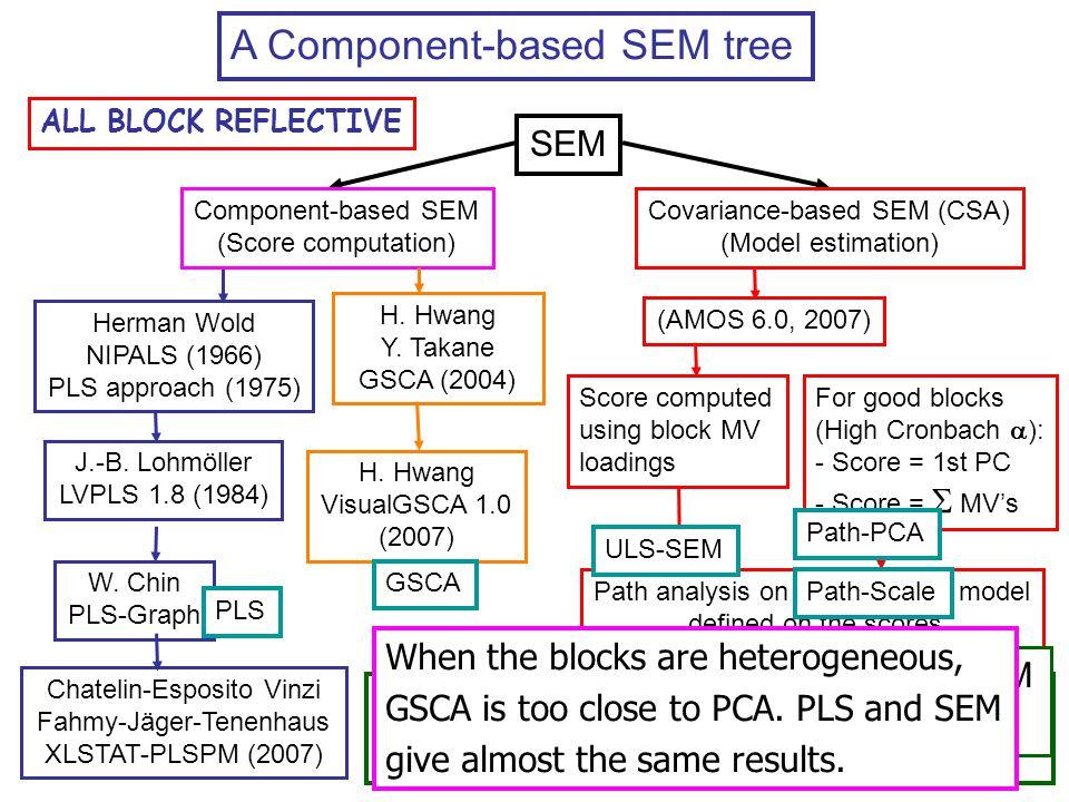 2 A Component-based SEM tree Chatelin-Esposito Vinzi Fahmy-Jäger-Tenenhaus XLSTAT-PLSPM (2007) W. Chin PLS-Graph Herman Wold NIPALS (1966) PLS approac
