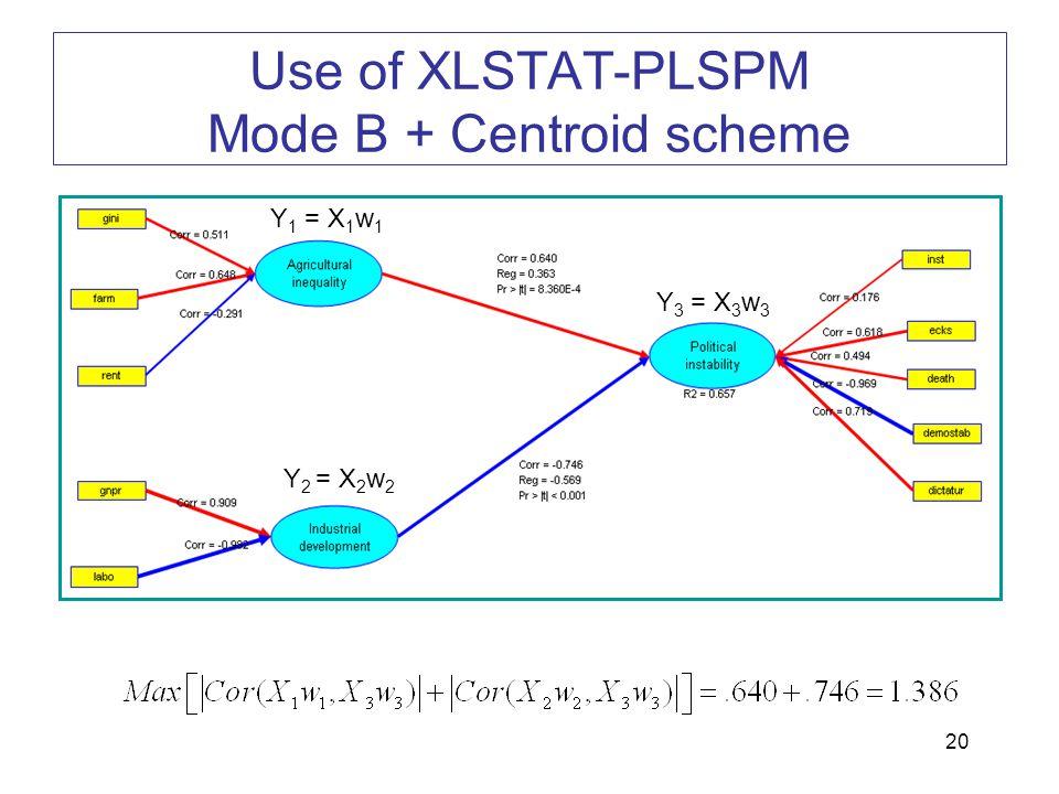 20 Use of XLSTAT-PLSPM Mode B + Centroid scheme Y 1 = X 1 w 1 Y 2 = X 2 w 2 Y 3 = X 3 w 3