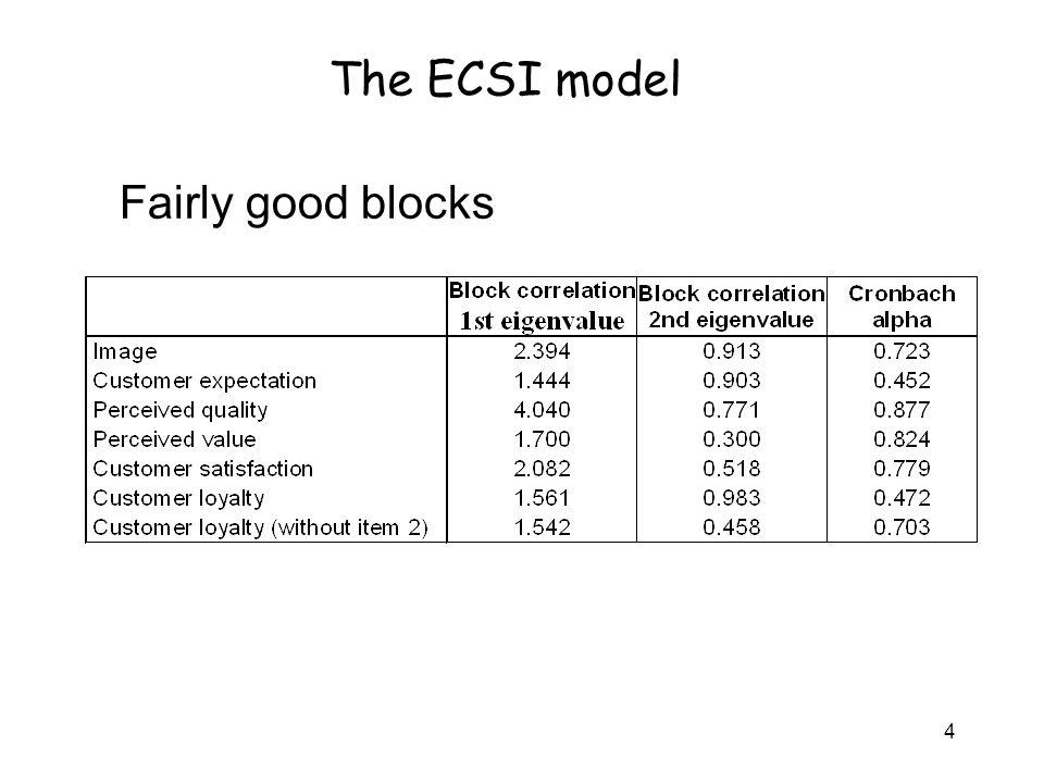 4 Fairly good blocks