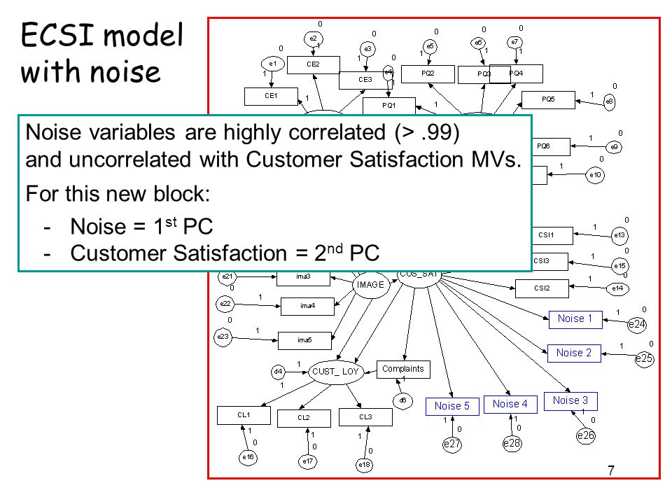 7 ECSI model with noise Noise variables are highly correlated (>.99) and uncorrelated with Customer Satisfaction MVs. For this new block: - Noise = 1