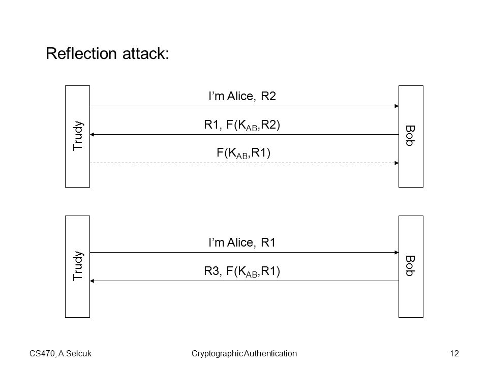 CS470, A.SelcukCryptographic Authentication12 Reflection attack: Trudy Bob I'm Alice, R1 R3, F(K AB,R1) Trudy Bob I'm Alice, R2 R1, F(K AB,R2) F(K AB,R1)