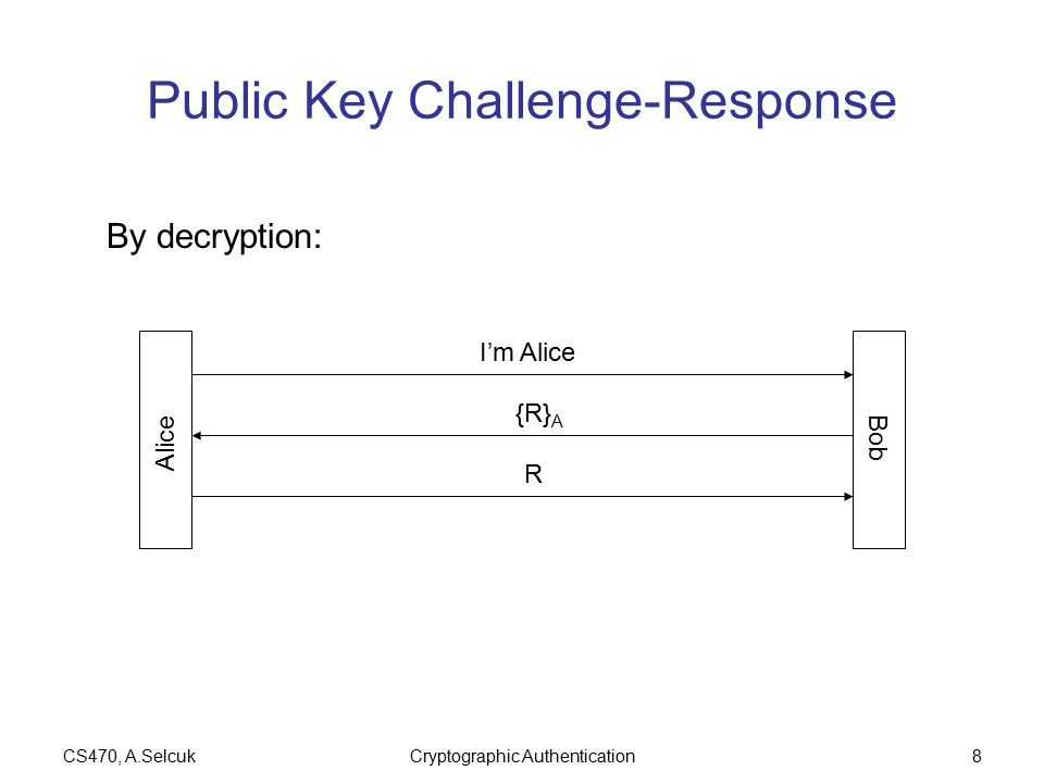 CS470, A.SelcukCryptographic Authentication8 Public Key Challenge-Response Alice Bob I'm Alice {R} A R By decryption: