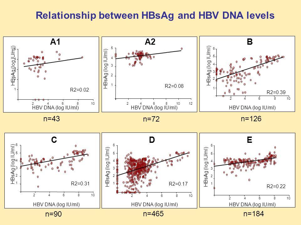 HBsAg / HBV DNA ratio 0 20 40 60 A2 1>1<11 A1 0 10 20 30 >1<11 0 10 20 >1<11 B 0 10 25 1>1<1 C 0 10 20 30 >1<11 D 0 10 20 30 1>1<1 E Ratio Frequency (%) n=43n=72 n=126n=90 n=465 n=184