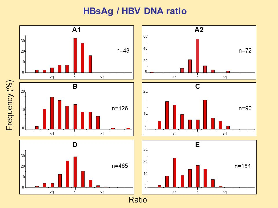 HBsAg / HBV DNA ratio 0 20 40 60 A2 1>1<11 A1 0 10 20 30 >1<11 0 10 20 >1<11 B 0 10 25 1>1<1 C 0 10 20 30 >1<11 D 0 10 20 30 1>1<1 E Ratio Frequency (%) n=43n=72 n=126n=90 n=465 n=184