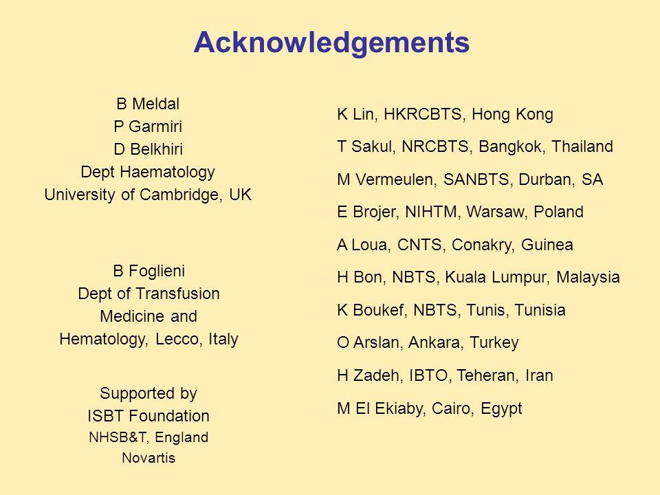 Acknowledgements B Meldal P Garmiri D Belkhiri Dept Haematology University of Cambridge, UK B Foglieni Dept of Transfusion Medicine and Hematology, Lecco, Italy K Lin, HKRCBTS, Hong Kong T Sakul, NRCBTS, Bangkok, Thailand M Vermeulen, SANBTS, Durban, SA E Brojer, NIHTM, Warsaw, Poland A Loua, CNTS, Conakry, Guinea H Bon, NBTS, Kuala Lumpur, Malaysia K Boukef, NBTS, Tunis, Tunisia O Arslan, Ankara, Turkey H Zadeh, IBTO, Teheran, Iran M El Ekiaby, Cairo, Egypt Supported by ISBT Foundation NHSB&T, England Novartis