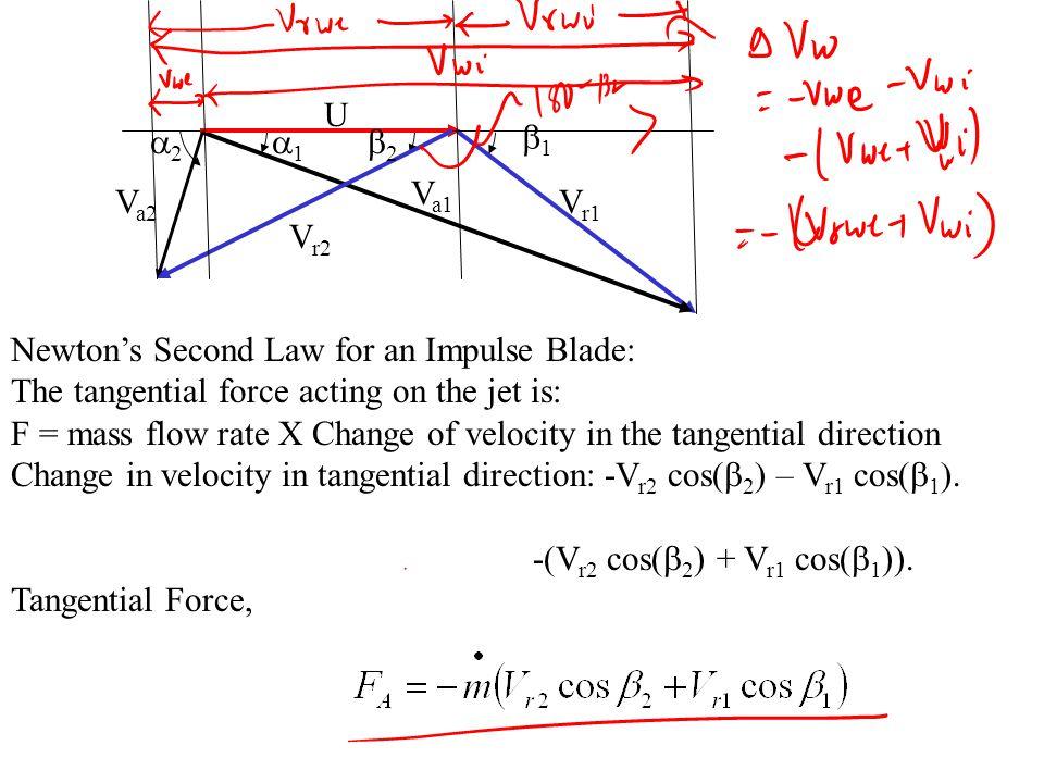 U V r1 V a1 V r2 V a2 11 11 22 22 V a1 : Inlet Absolute Velocity V r1 : Inlet Relative Velocity V r2 : Exit Relative Velocity V a2 :Exit Absolute Velocity  1 : Inlet Nozzle Angle.