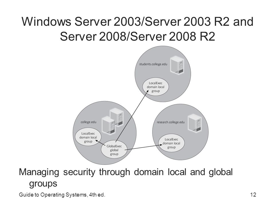 Windows Server 2003/Server 2003 R2 and Server 2008/Server 2008 R2 Guidelines to help simplify how to use groups: –Use global groups to hold user accounts as members Give members access to resources by making the global group members of domain local or universal groups (or both) –Use domain local groups to provide access to resources in a specific domain Avoid placing user accounts in domain local groups – give domain local groups access to shared folders and printers –Use universal groups to provide extensive access to resources To simplify access when there are multiple domains Give universal groups access to resources in any domain, tree or forest –Manage user account access by placing accounts in global groups and join those groups to domain local or universal groups Guide to Operating Systems, 4th ed.13