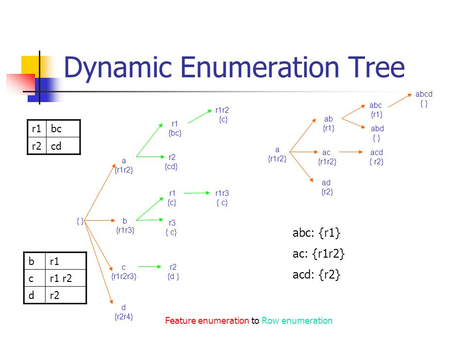 Dynamic Enumeration Tree { } a {r1r2} b {r1r3} c {r1r2r3} d {r2r4} r1 {bc} r2 {cd} r1r2 {c} r1 {c} r3 { c} r1r3 { c} r2 {d } Feature enumeration to Row enumeration ab {r1} ac {r1r2} ad {r2} abc {r1} abd { } acd { r2} abcd { } a {r1r2} abc: {r1} ac: {r1r2} acd: {r2} r1bc r2cd br1 cr1 r2 dr2
