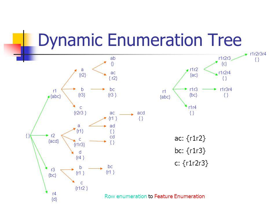 Dynamic Enumeration Tree { } r1 {abc} r2 {acd} r3 {bc} r4 {d} a {r2} b {r3} c {r2r3 } ab {} ac { r2} bc {r3 } a {r1} d {r4 } ac {r1 } b {r1 } Row enumeration to Feature Enumeration c {r1r3} ad { } acd { } cd { } c {r1r2 } bc {r1 } r1 {abc} r1r2 {ac} r1r3 {bc} r1r4 { } r1r2r3 {c} r1r2r4 { } r1r3r4 { } r1r2r3r4 { } ac: {r1r2} bc: {r1r3} c: {r1r2r3}
