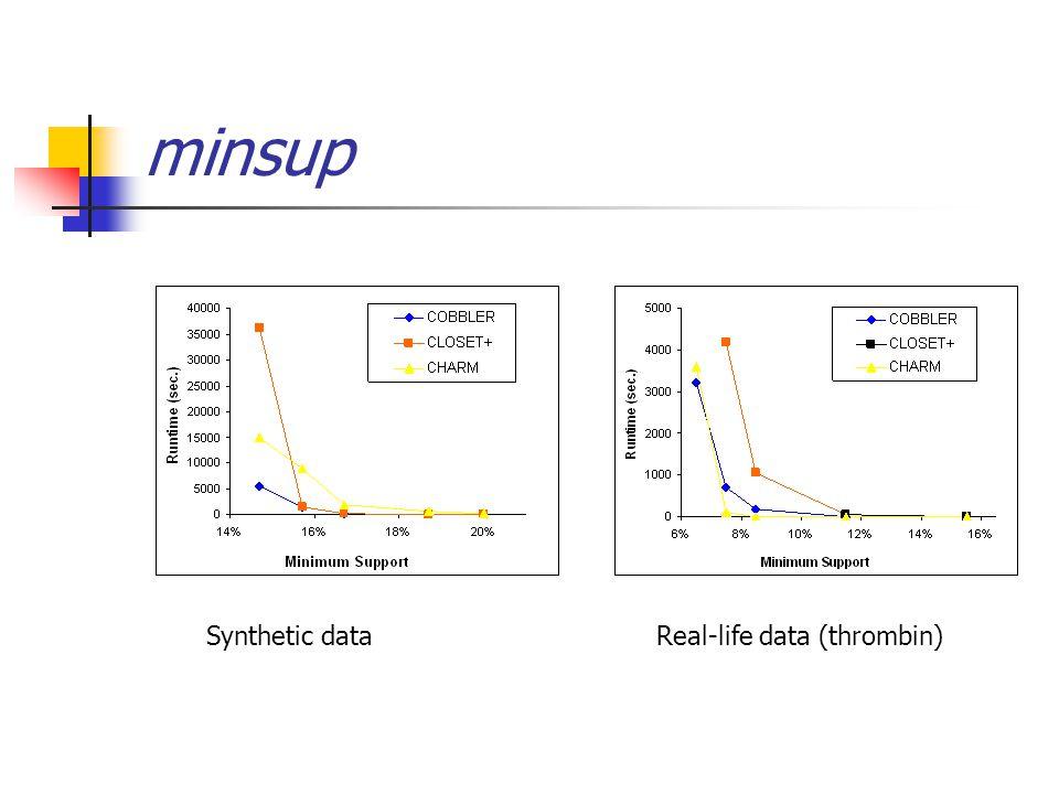 minsup Synthetic dataReal-life data (thrombin)