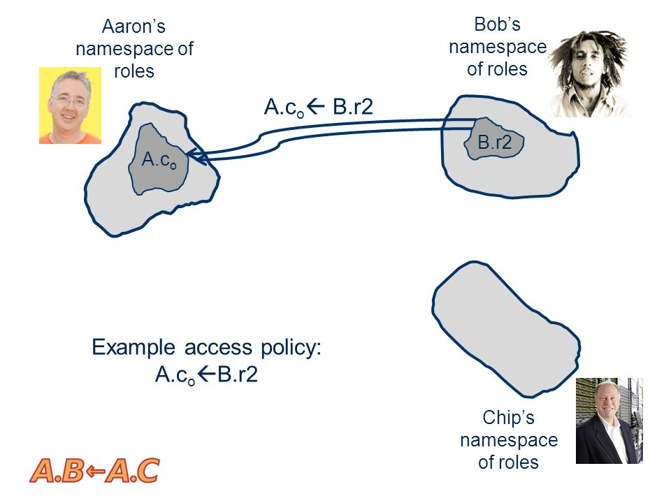 Aaron's namespace of roles Bob's namespace of roles Chip's namespace of roles A.c o Example access policy: A.c o  B.r2 B.r2
