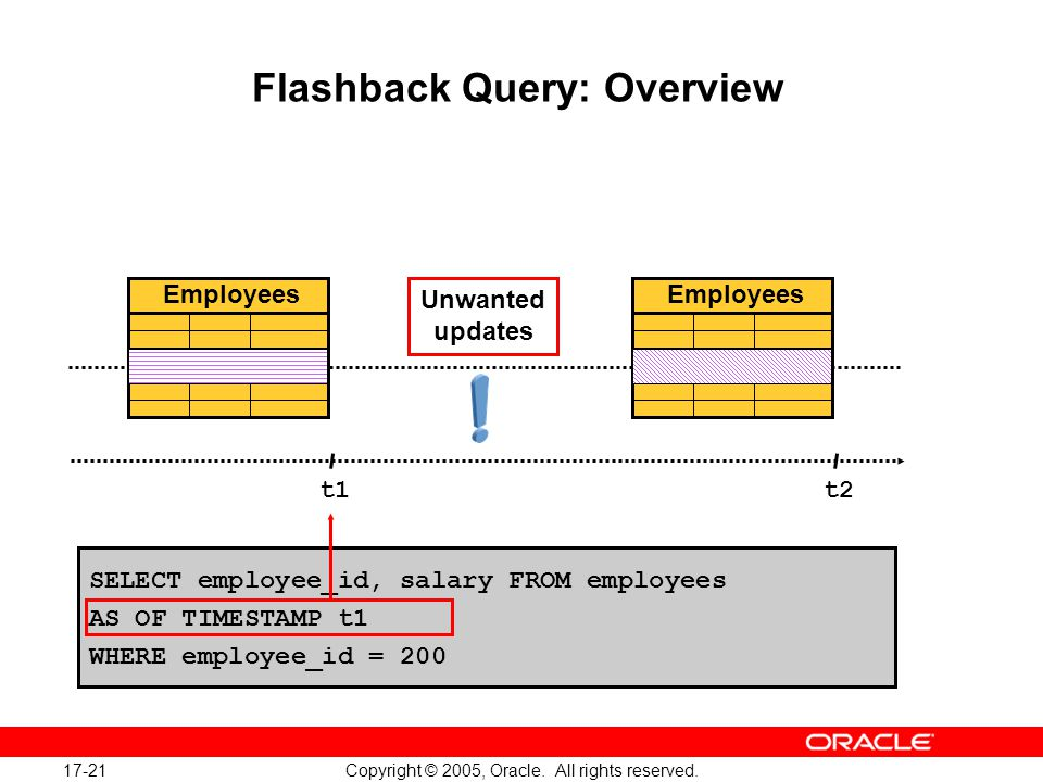 17-21 Copyright © 2005, Oracle.All rights reserved.