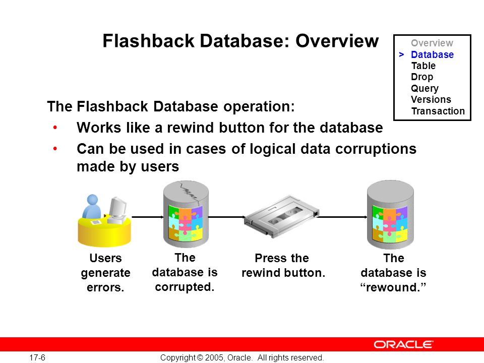 17-6 Copyright © 2005, Oracle. All rights reserved.