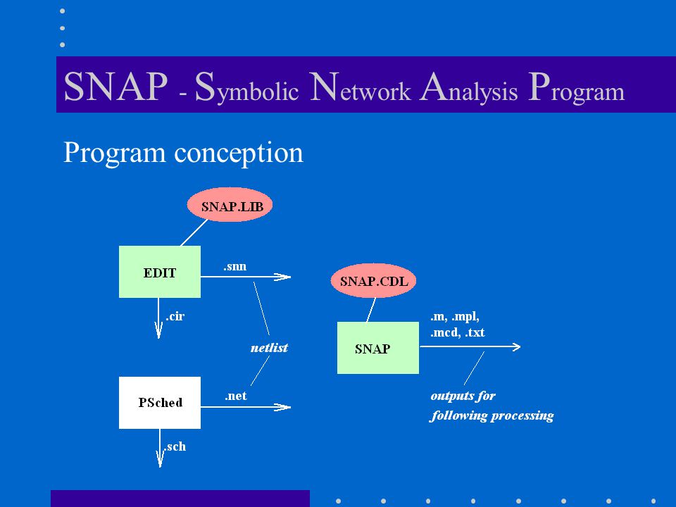 Program conception SNAP - S ymbolic N etwork A nalysis P rogram