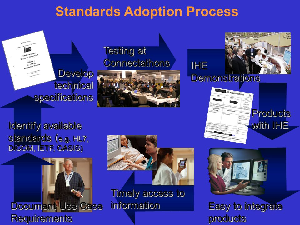 Standards Adoption Process Document Use Case Requirements Identify available standards ( e.g.