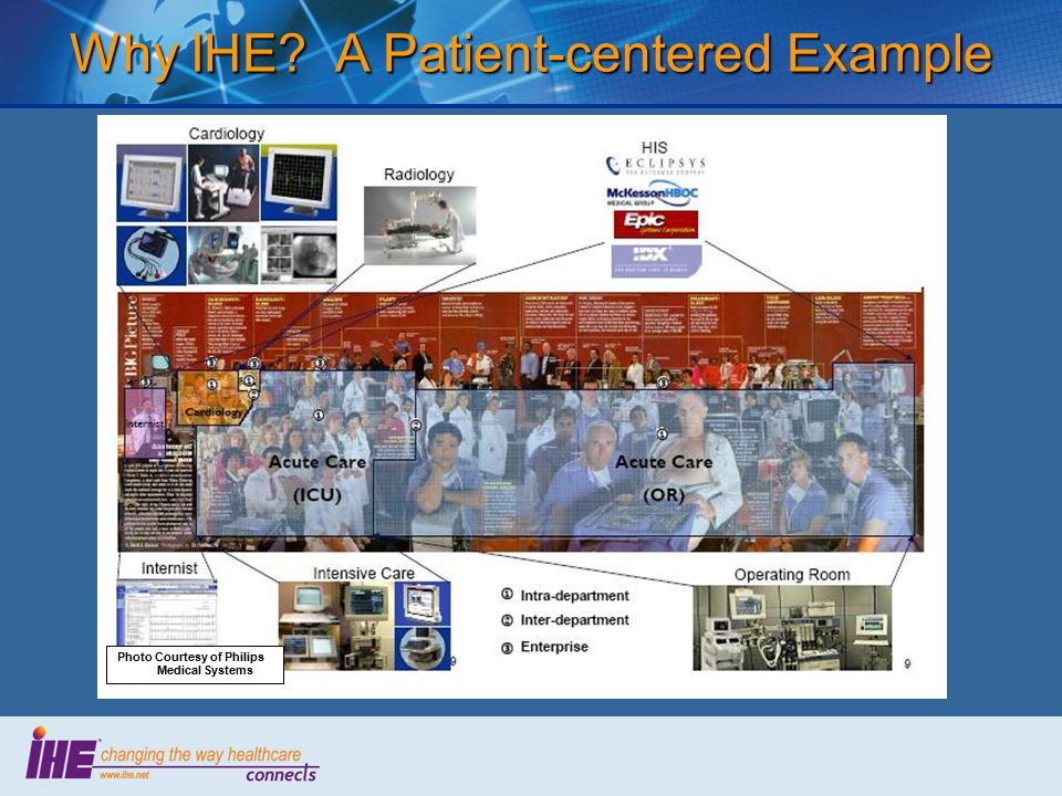 Why IHE A Patient-centered Example Photo Courtesy of Philips Medical Systems