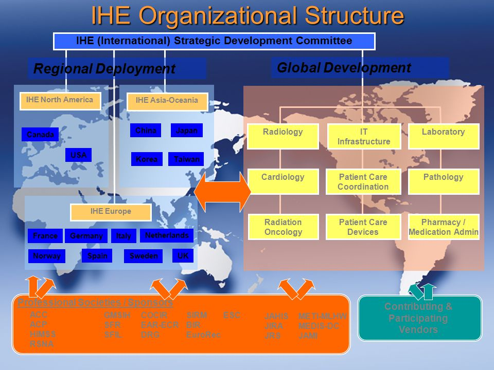 IHE Organizational Structure ACC ACP HIMSS RSNA JAHIS JIRA JRS METI-MLHW MEDIS-DC JAMI GMSIH SFR SFIL SIRM BIR EuroRec COCIR EAR-ECR DRG ESC Professional Societies / Sponsors Contributing & Participating Vendors IHE (International) Strategic Development Committee Global Development Radiology Cardiology IT Infrastructure Patient Care Coordination Patient Care Devices Laboratory Pathology Pharmacy / Medication Admin Radiation Oncology IHE Europe IHE North America France USA Canada IHE Asia-Oceania Japan KoreaTaiwan Netherlands Spain Sweden UK Italy Germany Norway Regional Deployment China